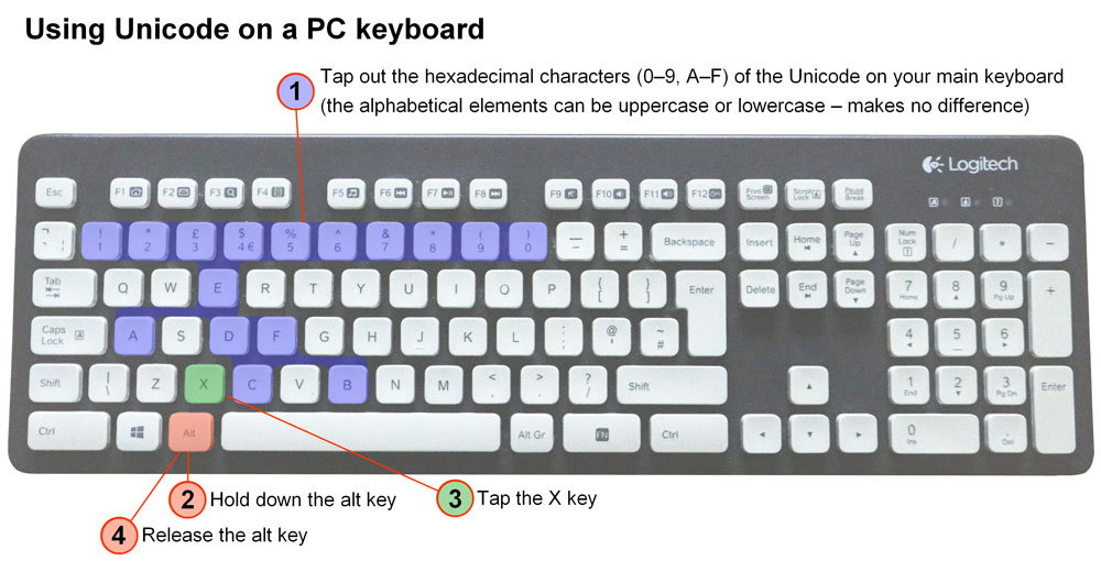 PC keyboard with instructions for keying in Unicode